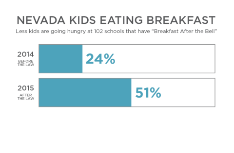 [CASE STUDY] New Law Leads to More Kids Eating School Breakfast in Nevada